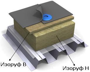 ИЗОРУФ В - ISOROC ИЗОРОК - ЭВЕГА - строительные и отделочные материалы